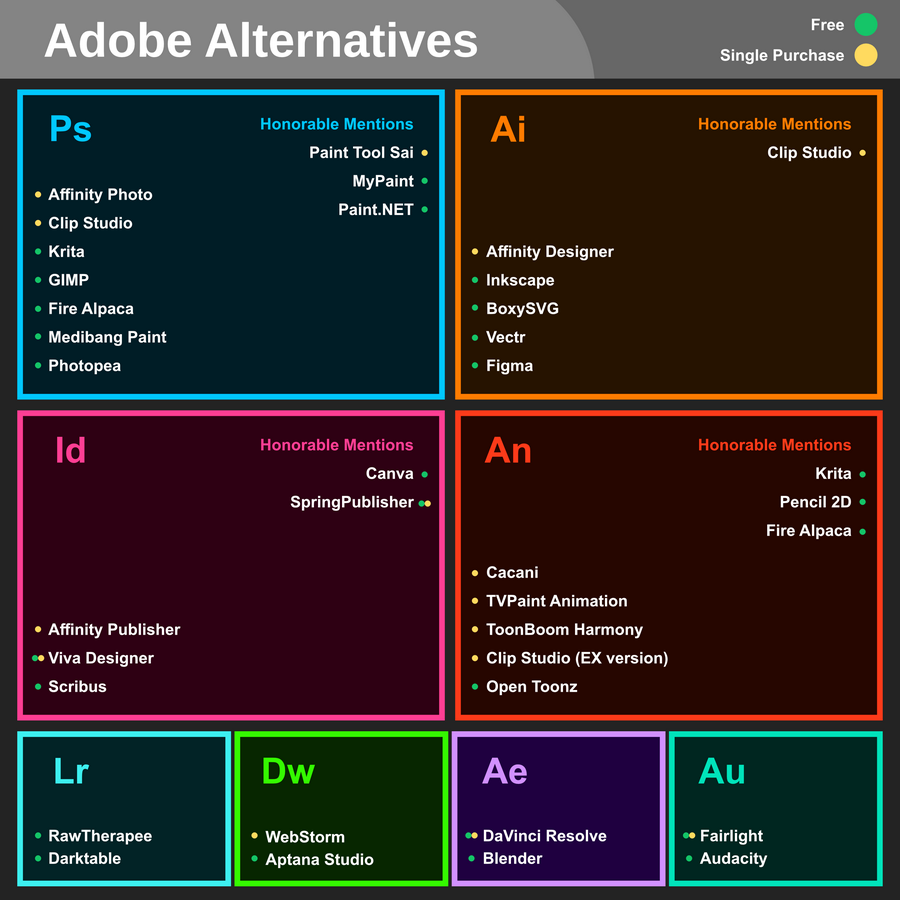 Alternativas a Adobe